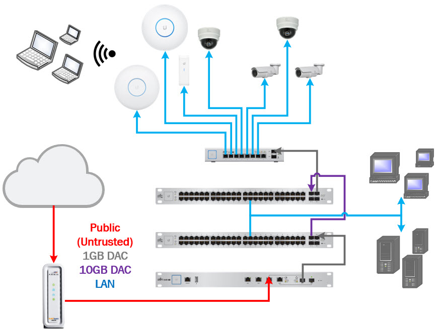 Gigabit Wireless Network by EPILLOGI.net